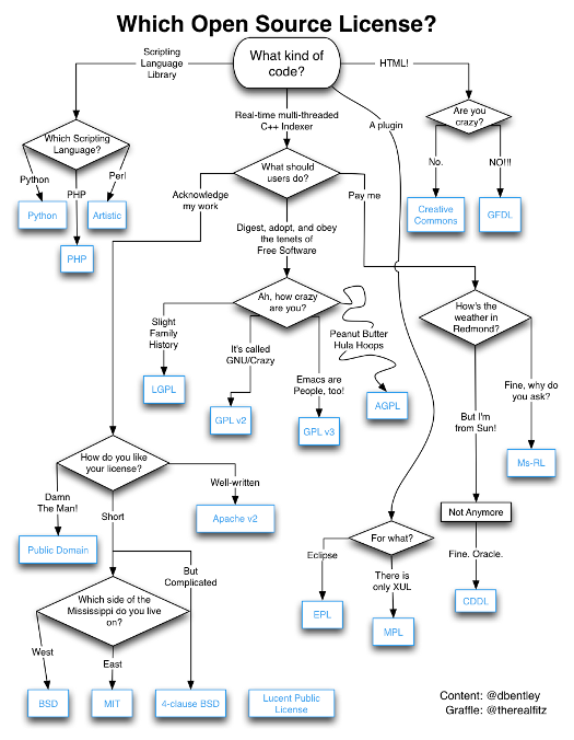 Which open source license Best open source flowchart software