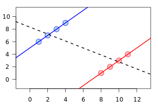 Visual demonstration of Simpson's Paradox (adapted from https://en.wikipedia.org/wiki/File:Simpson%27s_paradox_continuous.svg)